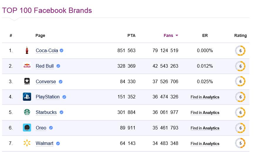 Best Brands Facebook Social Bench (Jan 2014)